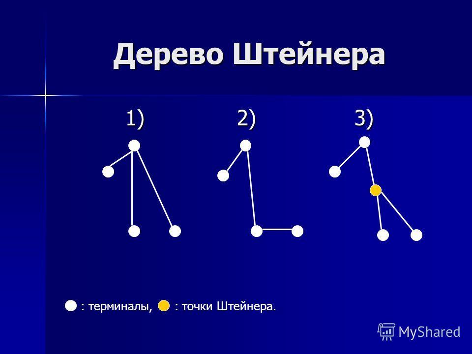 Дерево Штейнера 1) 2) 3) 1) 2) 3) : терминалы, : точки Штейнера.