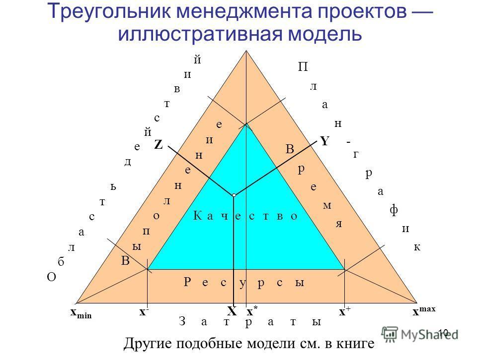 10 Треугольник менеджмента проектов иллюстративная модель В р е м я В ы е п о л н н и е Ресурсы О б ь л а с т д е й с т в и й П л а н - г р а ф и к Качество Затраты X Y Z x min x-x- x+x+ x max x*x* Другие подобные модели см. в книге