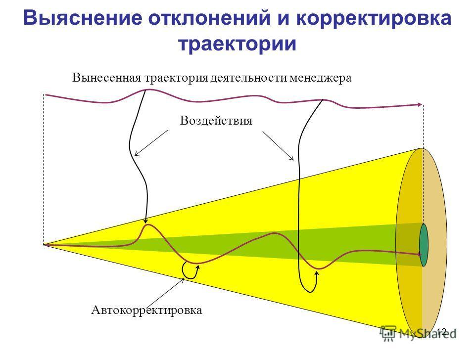 12 Выяснение отклонений и корректировка траектории Воздействия Вынесенная траектория деятельности менеджера Автокорректировка