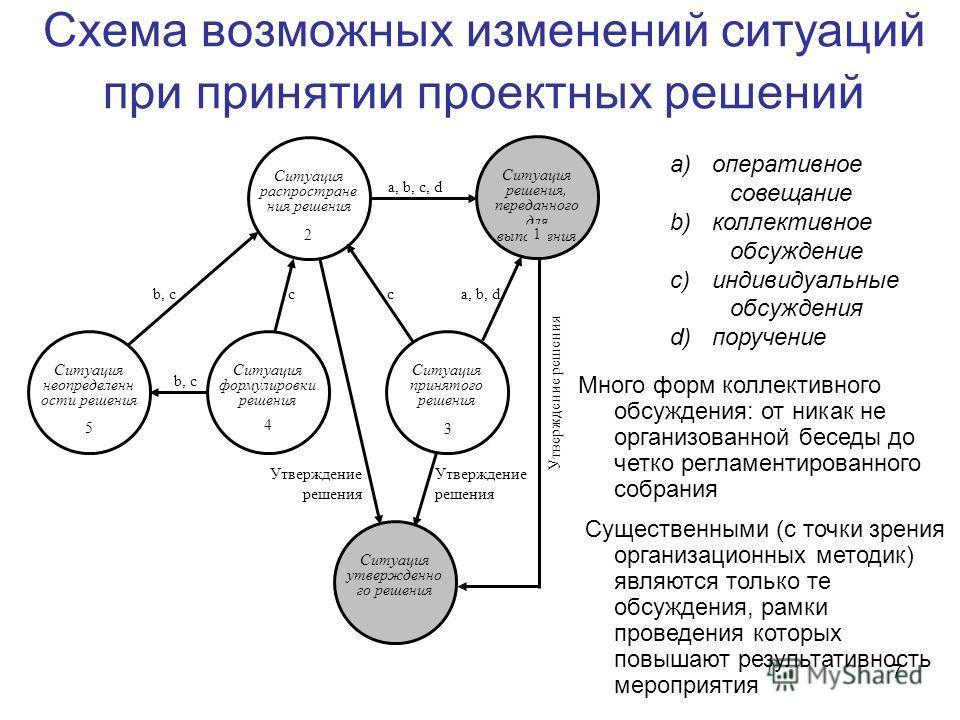 7 Схема возможных изменений ситуаций при принятии проектных решений b, c cca, b, d a, b, c, d Ситуация решения, переданного для выполнения 1 Ситуация распростране ния решения 2 Ситуация принятого решения 3 Ситуация формулировки решения 4 Ситуация нео