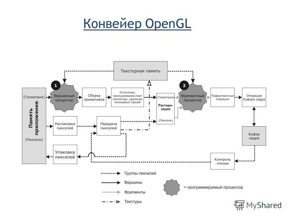 Конвейер OpenGL