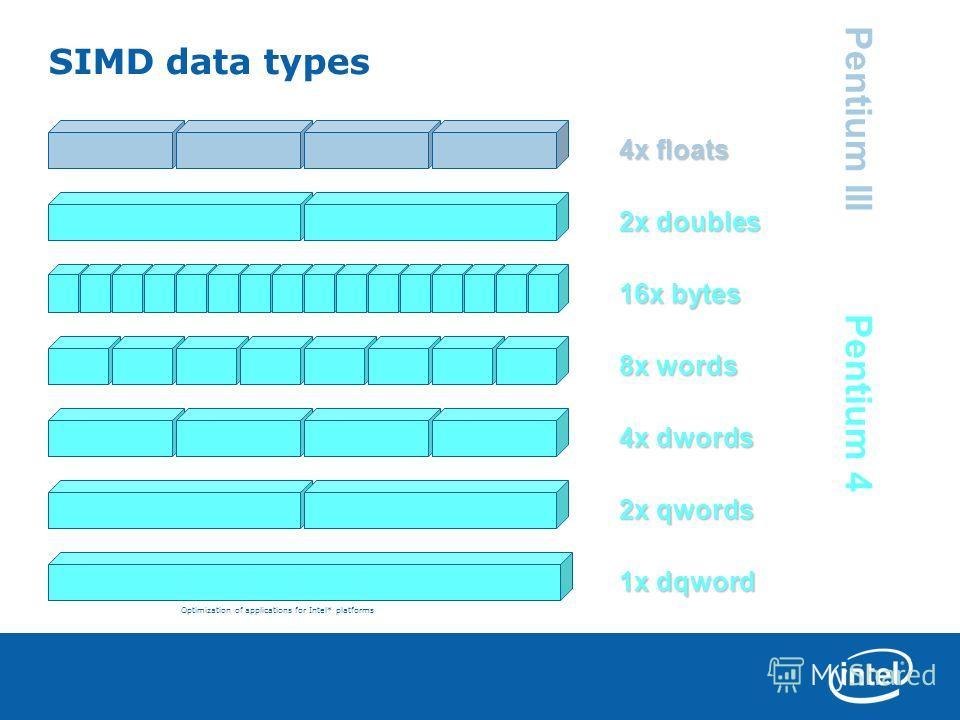Optimization of applications for Intel* platforms SIMD data types 16x bytes 8x words 4x dwords 2x qwords 1x dqword 4x floats 2x doubles Pentium 4 Pentium III