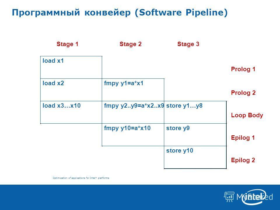 Optimization of applications for Intel* platforms Программный конвейер (Software Pipeline) Stage 1 Stage 2 Stage 3 Prolog 1 Prolog 2 Loop Body Epilog 1 Epilog 2