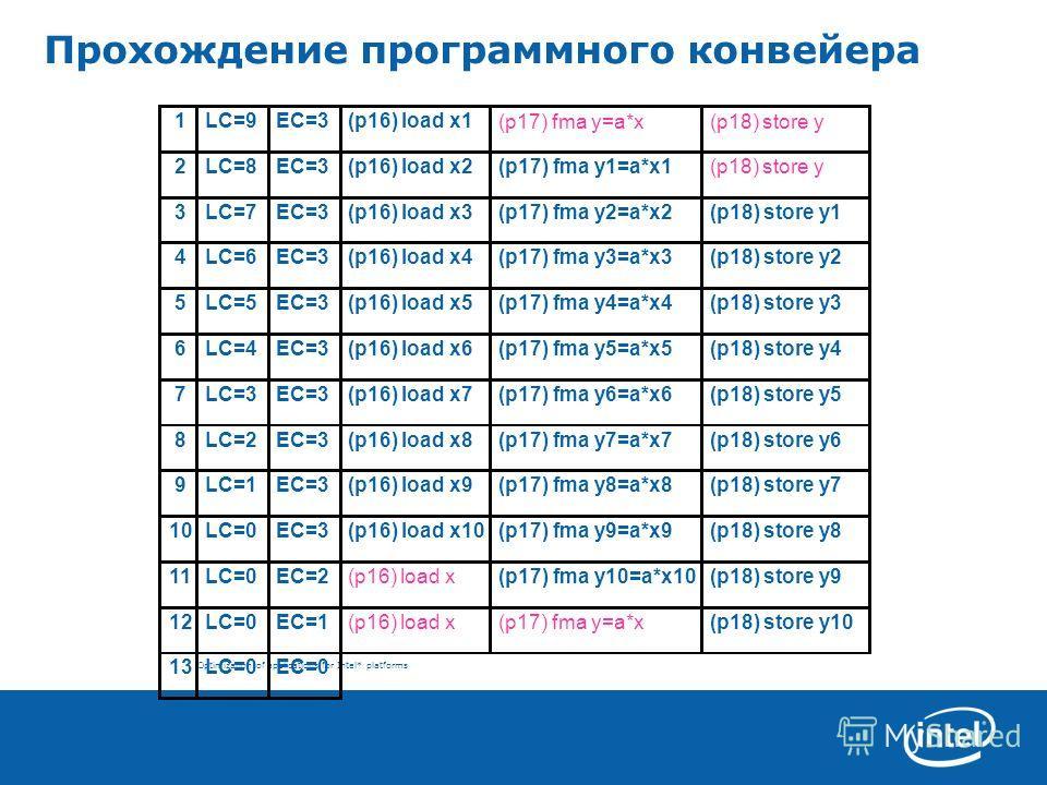 Optimization of applications for Intel* platforms Прохождение программного конвейера