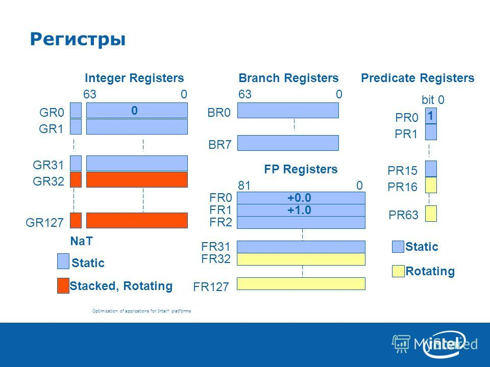 Optimization of applications for Intel* platforms Регистры Branch Registers 630 BR7 BR0 GR1 GR31 GR127 GR32 GR0 NaT Stacked, Rotating Static 0 Integer Registers 630 Predicate Registers Rotating Static 1 PR1 PR63 PR0 PR15 PR16 bit 0 +0.0 +1.0 FR0 FR1