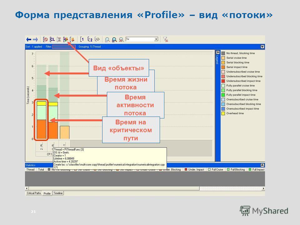 21 Форма представления «Profile» – вид «потоки» Время жизни потока Время активности потока Время на критическом пути Вид «объекты»