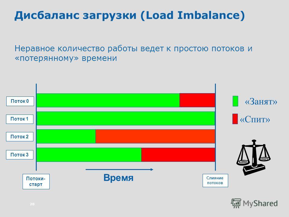 28 Дисбаланс загрузки (Load Imbalance) Неравное количество работы ведет к простою потоков и «потерянному» времени «Занят» «Спит» Время Поток 0 Поток 1 Поток 2 Поток 3 Потоки- старт Слияние потоков