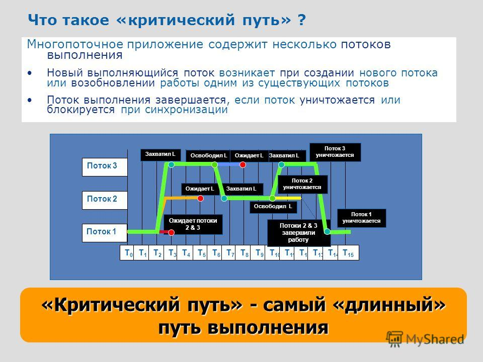 8 «Критический путь» - самый «длинный» путь выполнения Что такое «критический путь» ? Многопоточное приложение содержит несколько потоков выполнения Новый выполняющийся поток возникает при создании нового потока или возобновлении работы одним из суще