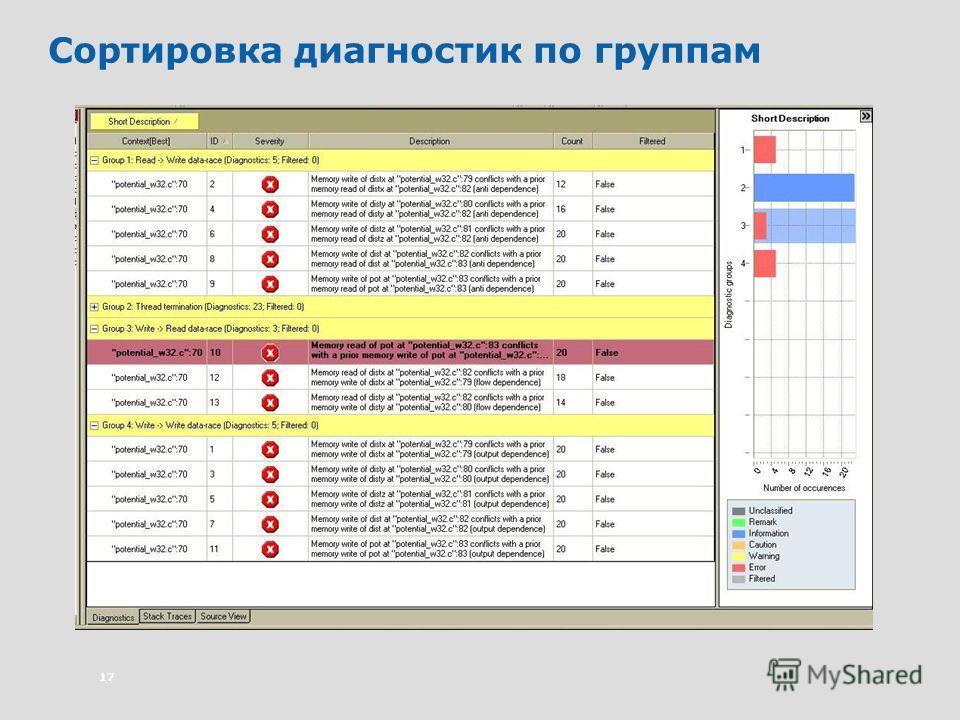 17 Сортировка диагностик по группам