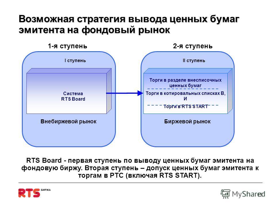 Возможная стратегия вывода ценных бумаг эмитента на фондовый рынок 13 RTS Board - первая ступень по выводу ценных бумаг эмитента на фондовую биржу. Вторая ступень – допуск ценных бумаг эмитента к торгам в РТС (включая RTS START). 1-я ступень2-я ступе