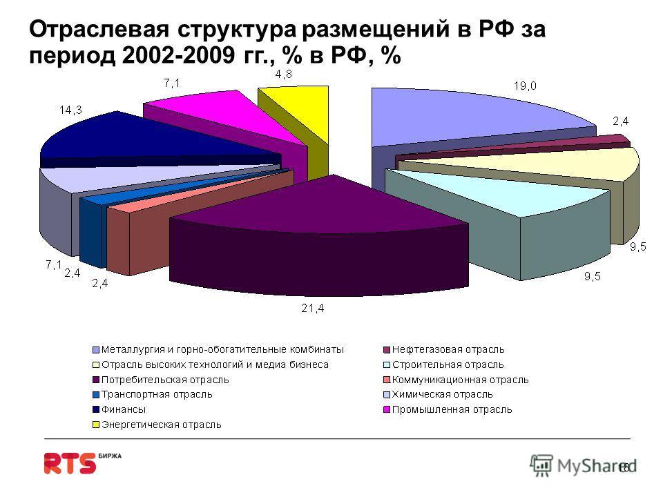 Отраслевая структура размещений в РФ за период 2002-2009 гг., % в РФ, % 18
