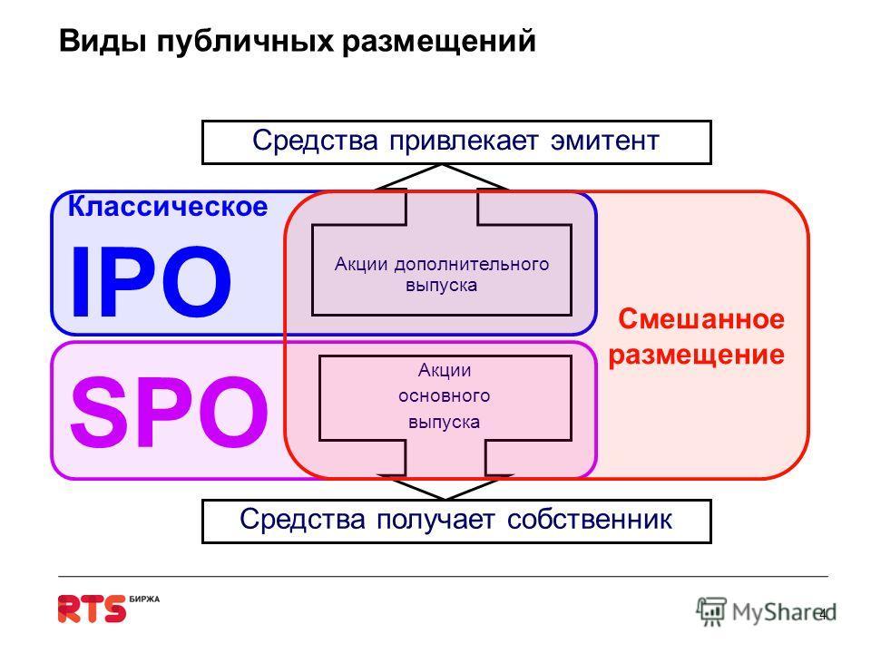 Виды публичных размещений 4 Акции основного выпуска Акции дополнительного выпуска Классическое IPO SPO Смешанное размещение Средства получает собственник Средства привлекает эмитент