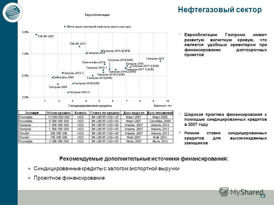 13 Нефтегазовый сектор Еврооблигации Газпрома имеют развитую валютную кривую, что является удобным ориентиром при финансировании долгосрочных проектов Широкая практика финансирования с помощью синдицированных кредитов в 2007 году Низкие ставки синдиц