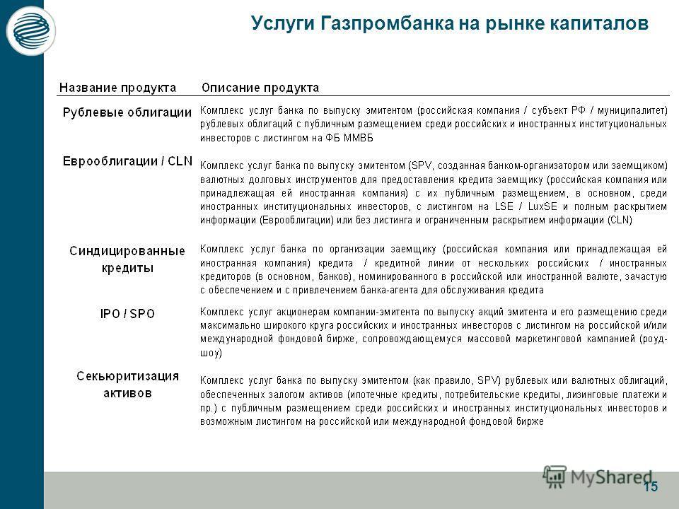 15 Услуги Газпромбанка на рынке капиталов