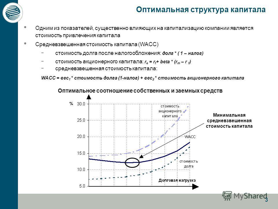 3 Оптимальная структура капитала Одним из показателей, существенно влияющих на капитализацию компании является стоимость привлечения капитала Средневзвешенная стоимость капитала (WACC) - стоимость долга после налогообложения: долг * ( 1 – налог) - ст