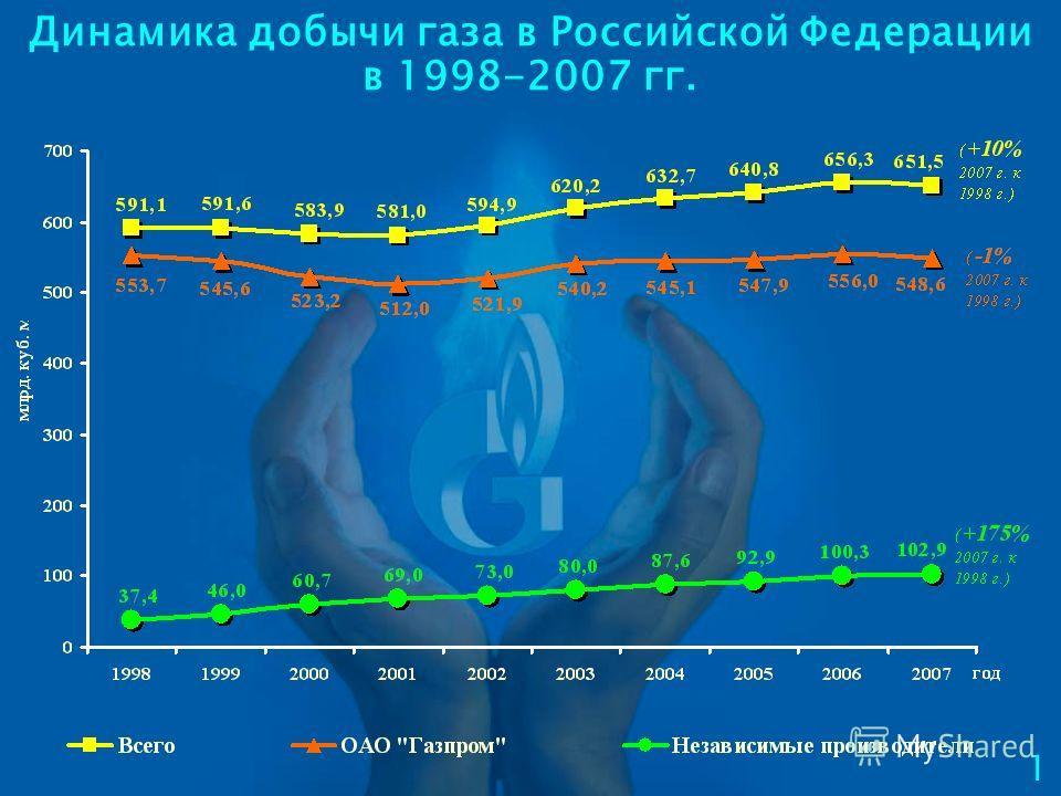 Динамика добычи газа в Российской Федерации в 1998-2007 гг. 1