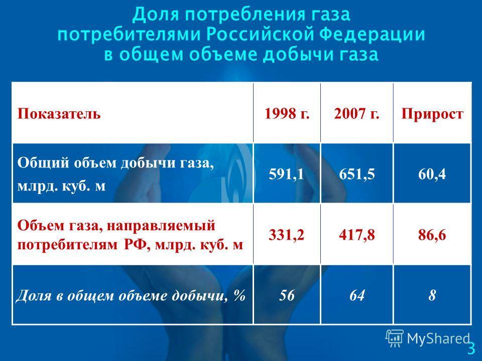 Доля потребления газа потребителями Российской Федерации в общем объеме добычи газа Показатель1998 г.2007 г.Прирост Общий объем добычи газа, млрд. куб. м 591,1651,560,4 Объем газа, направляемый потребителям РФ, млрд. куб. м 331,2417,886,6 Доля в обще
