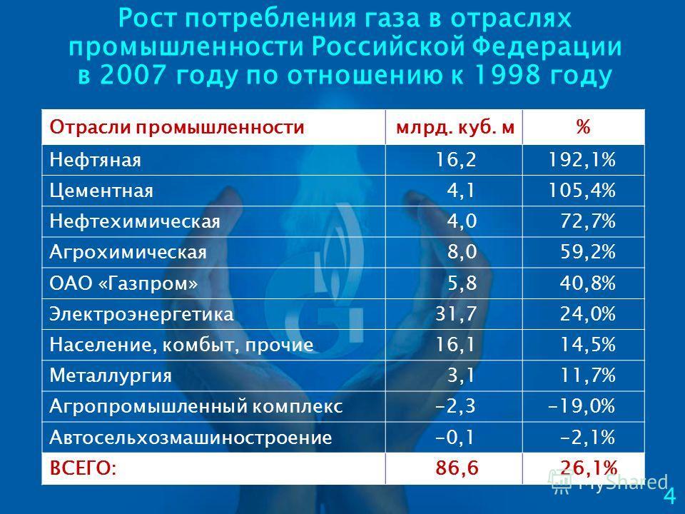 Рост потребления газа в отраслях промышленности Российской Федерации в 2007 году по отношению к 1998 году 4 Отрасли промышленностимлрд. куб. м% Нефтяная 16,2 192,1% Цементная 4,1 105,4% Нефтехимическая 4,0 72,7% Агрохимическая 8,0 59,2% ОАО «Газпром»