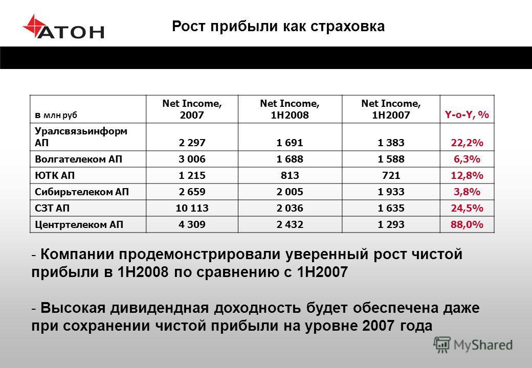 Рост прибыли как страховка в млн руб Net Income, 2007 Net Income, 1H2008 Net Income, 1H2007Y-o-Y, % Уралсвязьинформ АП2 2971 6911 38322,2% Волгателеком АП3 0061 6881 5886,3% ЮТК АП1 21581372112,8% Сибирьтелеком АП2 6592 0051 9333,8% СЗТ АП10 1132 036