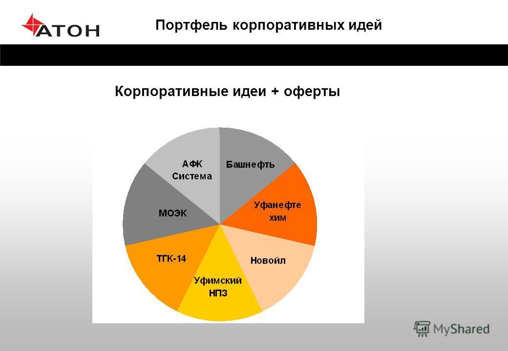 Портфель корпоративных идей Корпоративные идеи + оферты