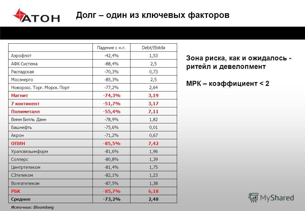 Долг – один из ключевых факторов Падение с н.г.Debt/Ebitda Аэрофлот-42,4%1,53 АФК Система-88,4%2,5 Распадская-70,3%0,73 Мосэнерго-85,3%2,5 Новоросс. Торг. Морск. Порт-77,2%2,64 Магнит-74,3%3,19 7 континент-51,7%3,17 Полиметалл-55,4%7,11 Вимм Билль Да