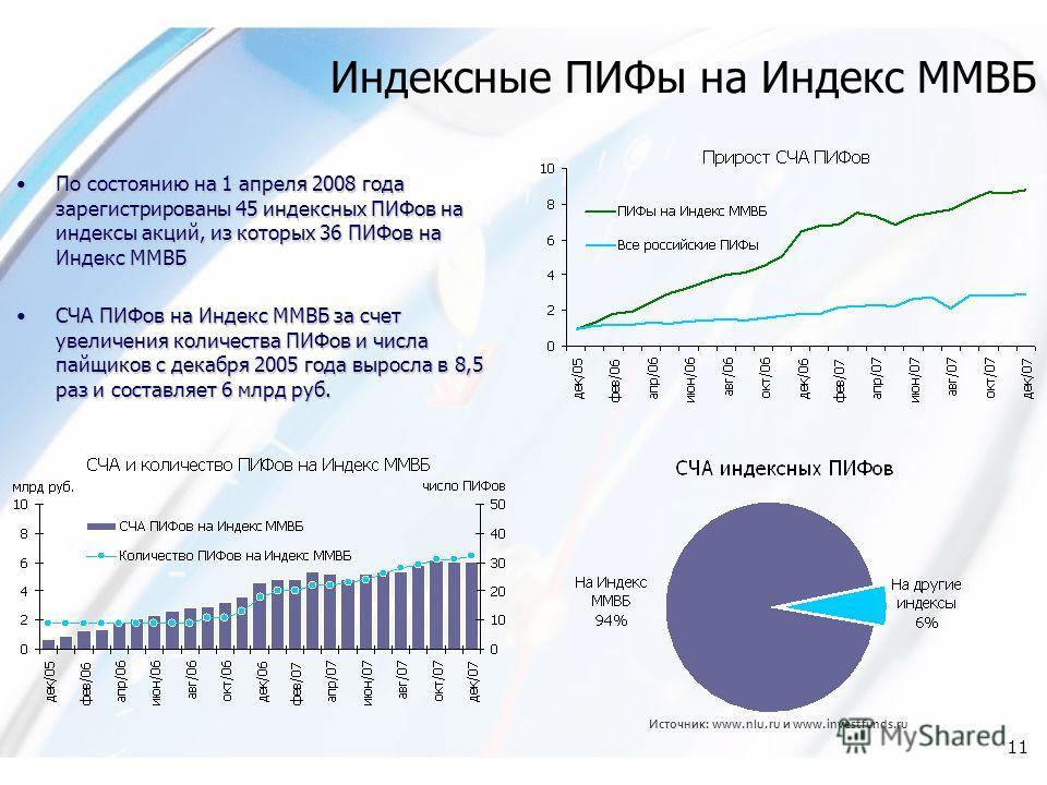 11 Источник: www.nlu.ru и www.investfunds.ru Индексные ПИФы на Индекс ММВБ По состоянию на 1 апреля 2008 года зарегистрированы 45 индексных ПИФов на индексы акций, из которых 36 ПИФов на Индекс ММВБПо состоянию на 1 апреля 2008 года зарегистрированы