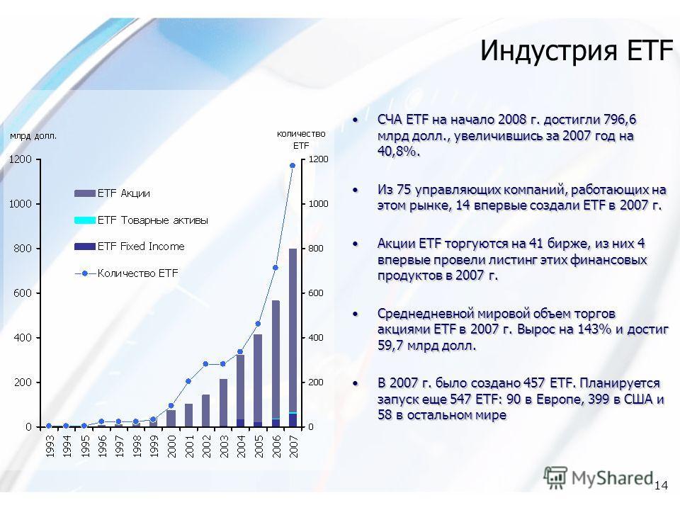 14 Индустрия ETF СЧА ETF на начало 2008 г. достигли 796,6 млрд долл., увеличившись за 2007 год на 40,8%. Из 75 управляющих компаний, работающих на этом рынке, 14 впервые создали ETF в 2007 г. Акции ETF торгуются на 41 бирже, из них 4 впервые провели