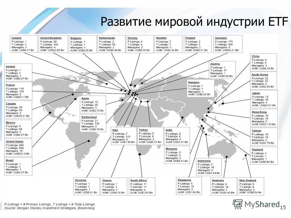 15 Развитие мировой индустрии ETF