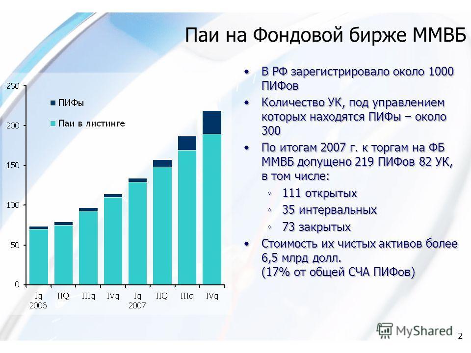 2 Паи на Фондовой бирже ММВБ В РФ зарегистрировало около 1000 ПИФов Количество УК, под управлением которых находятся ПИФы – около 300 По итогам 2007 г. к торгам на ФБ ММВБ допущено 219 ПИФов 82 УК, в том числе: 111 открытых 35 интервальных 73 закрыты