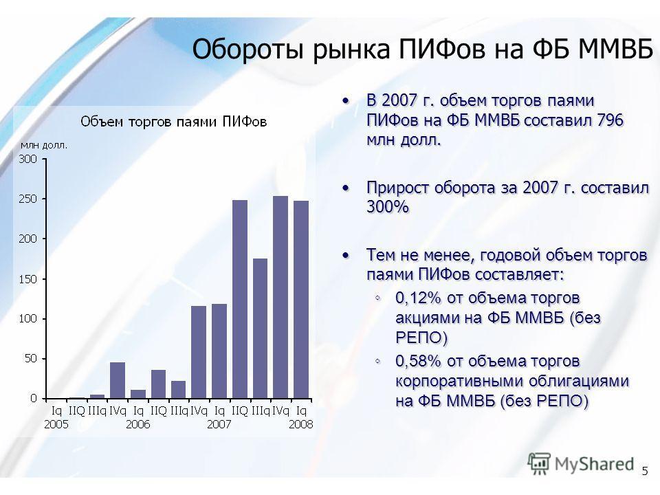 5 Обороты рынка ПИФов на ФБ ММВБ В 2007 г. объем торгов паями ПИФов на ФБ ММВБ составил 796 млн долл. Прирост оборота за 2007 г. составил 300% Тем не менее, годовой объем торгов паями ПИФов составляет: 0,12% от объема торгов акциями на ФБ ММВБ (без Р