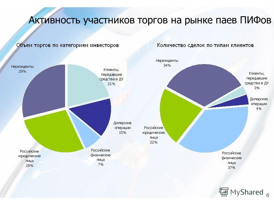 6 Активность участников торгов на рынке паев ПИФов
