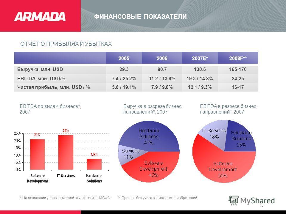 10 ФИНАНСОВЫЕ ПОКАЗАТЕЛИ ОТЧЕТ О ПРИБЫЛЯХ И УБЫТКАХ 200520062007E*2008F** Выручка, млн. USD29.380.7130.5165-170 EBITDA, млн. USD/%7.4 / 25.2%11.2 / 13.9%19.3 / 14.8%24-25 Чистая прибыль, млн. USD / %5.6 / 19.1%7.9 / 9.8%12.1 / 9.3%16-17 EBITDA по вид