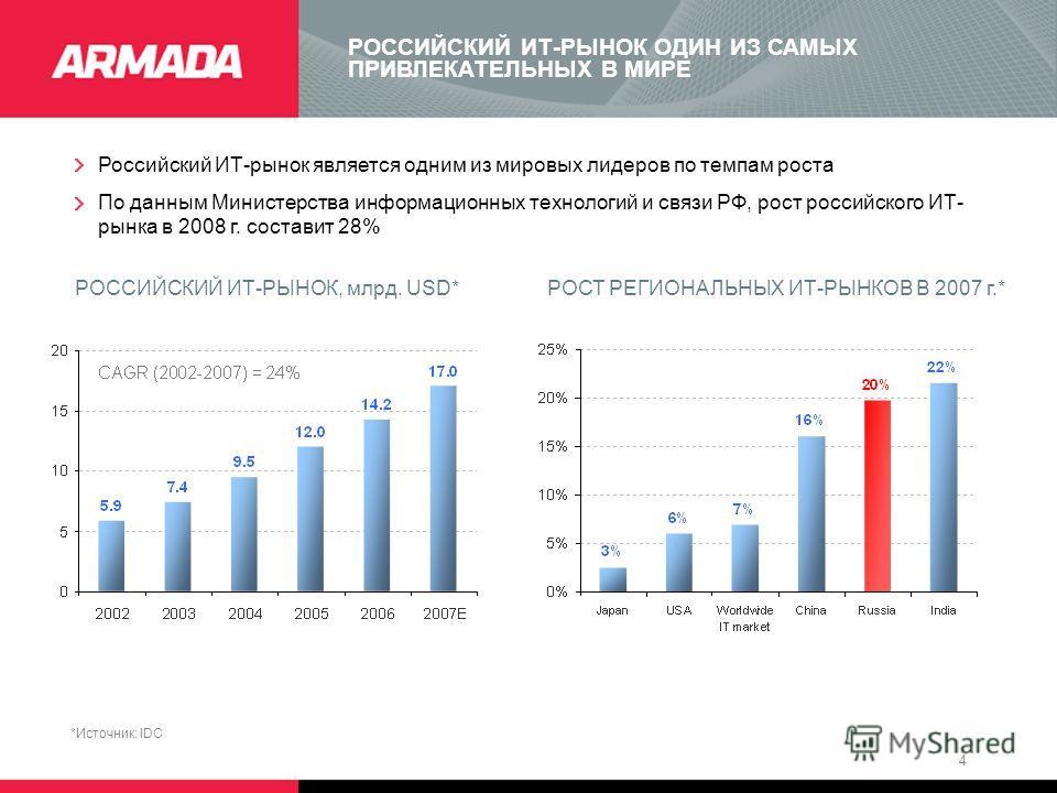 4 РОССИЙСКИЙ ИТ-РЫНОК ОДИН ИЗ САМЫХ ПРИВЛЕКАТЕЛЬНЫХ В МИРЕ Российский ИТ-рынок является одним из мировых лидеров по темпам роста По данным Министерства информационных технологий и связи РФ, рост российского ИТ- рынка в 2008 г. составит 28% РОССИЙСКИЙ