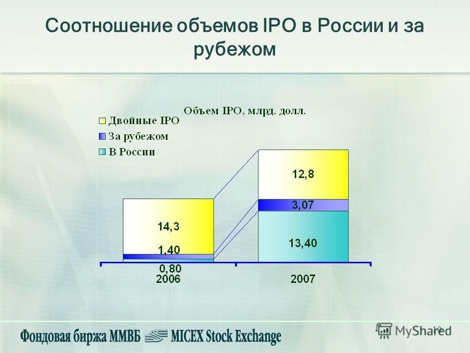 10 Соотношение объемов IPO в России и за рубежом