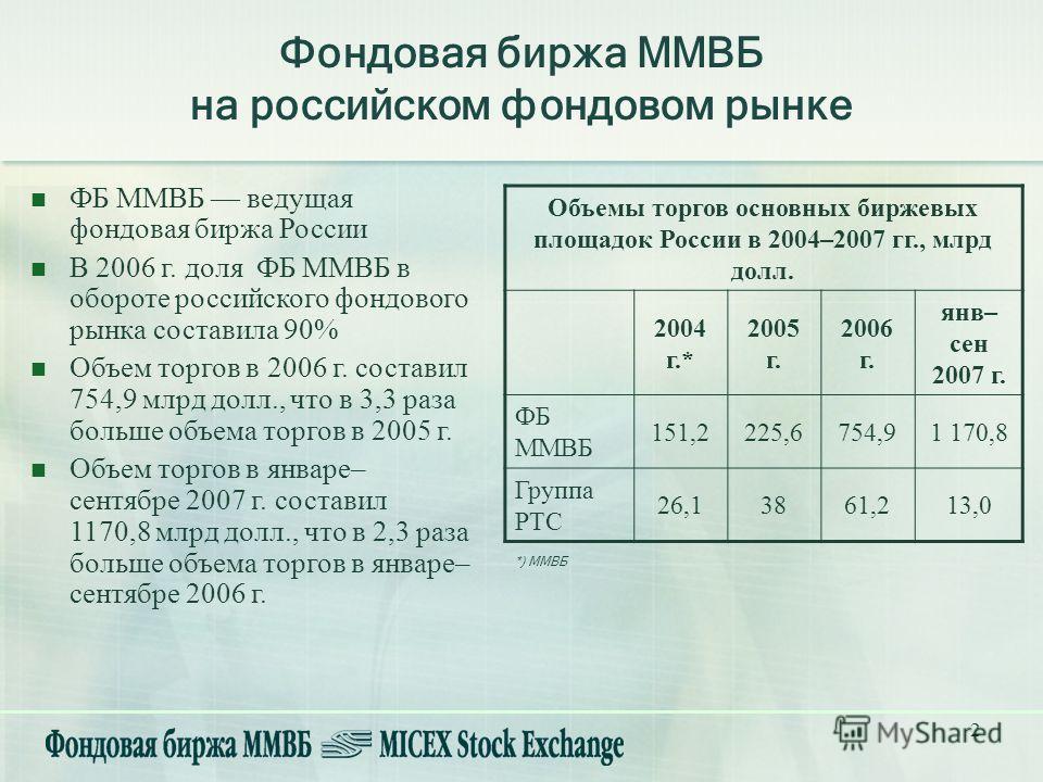 2 Фондовая биржа ММВБ на российском фондовом рынке ФБ ММВБ ведущая фондовая биржа России В 2006 г. доля ФБ ММВБ в обороте российского фондового рынка составила 90% Объем торгов в 2006 г. составил 754,9 млрд долл., что в 3,3 раза больше объема торгов