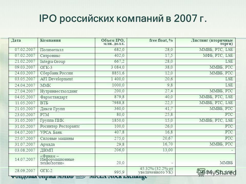 9 IPO российских компаний в 2007 г. ДатаКомпания Объем IPO, млн. долл. free float, % Листинг (вторичные торги) 07.02.2007 Полиметалл 682,028,0ММВБ, РТС, LSE 07.02.2007 Ситроникс 402,017,5МФБ, РТС, LSE 21.02.2007 Integra Group 667,228,0LSE 09.03.2007