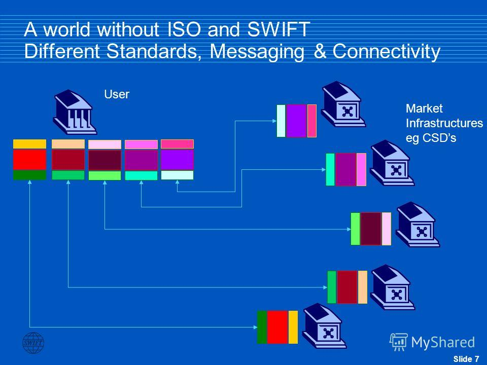 Slide 7 A world without ISO and SWIFT Different Standards, Messaging & Connectivity Market Infrastructures eg CSDs User
