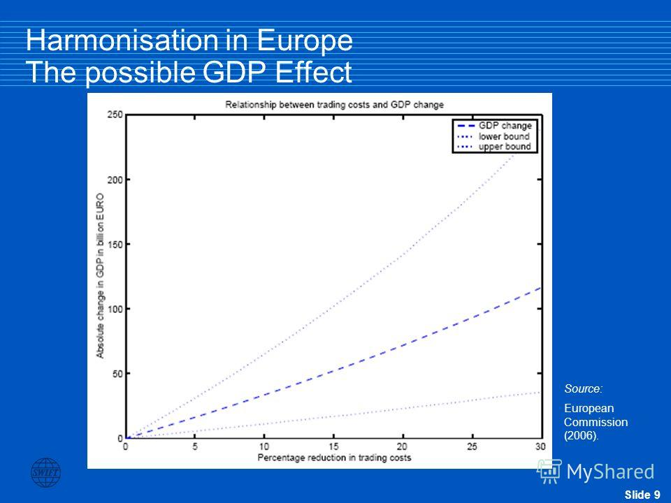 Slide 9 Source: European Commission (2006). Harmonisation in Europe The possible GDP Effect