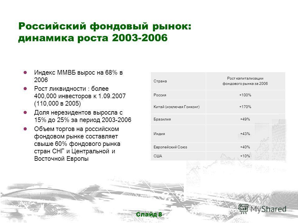 Слайд 8 Российский фондовый рынок: динамика роста 2003-2006 Индекс ММВБ вырос на 68% в 2006 Рост ликвидности : более 400,000 инвесторов к 1.09.2007 (110,000 в 2005) Доля нерезидентов выросла с 15% до 25% за период 2003-2006 Объем торгов на российском