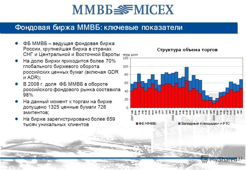 11 Фондовая биржа ММВБ: ключевые показатели ФБ ММВБ ведущая фондовая биржа России, крупнейшая биржа в стран ах СНГ и Центральной и Восточной Европы На долю Биржи приходится более 70% глобального биржевого оборота российских ценных бумаг (включая GDR