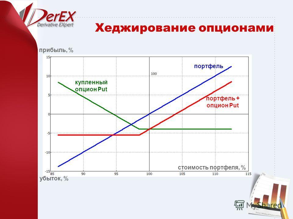 Хеджирование опционами стоимость портфеля, % убыток, % прибыль, % портфель купленный опцион Put портфель + опцион Put