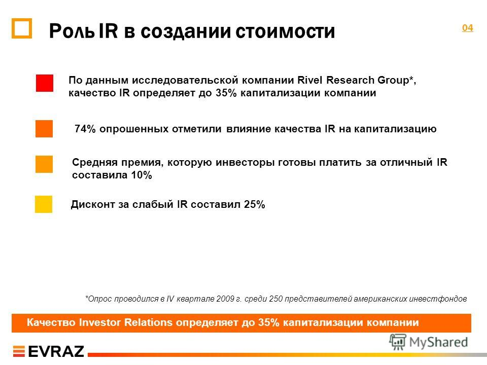 0404 Роль IR в создании стоимости По данным исследовательской компании Rivel Research Group*, качество IR определяет до 35% капитализации компании Дисконт за слабый IR составил 25% 74% опрошенных отметили влияние качества IR на капитализацию Средняя