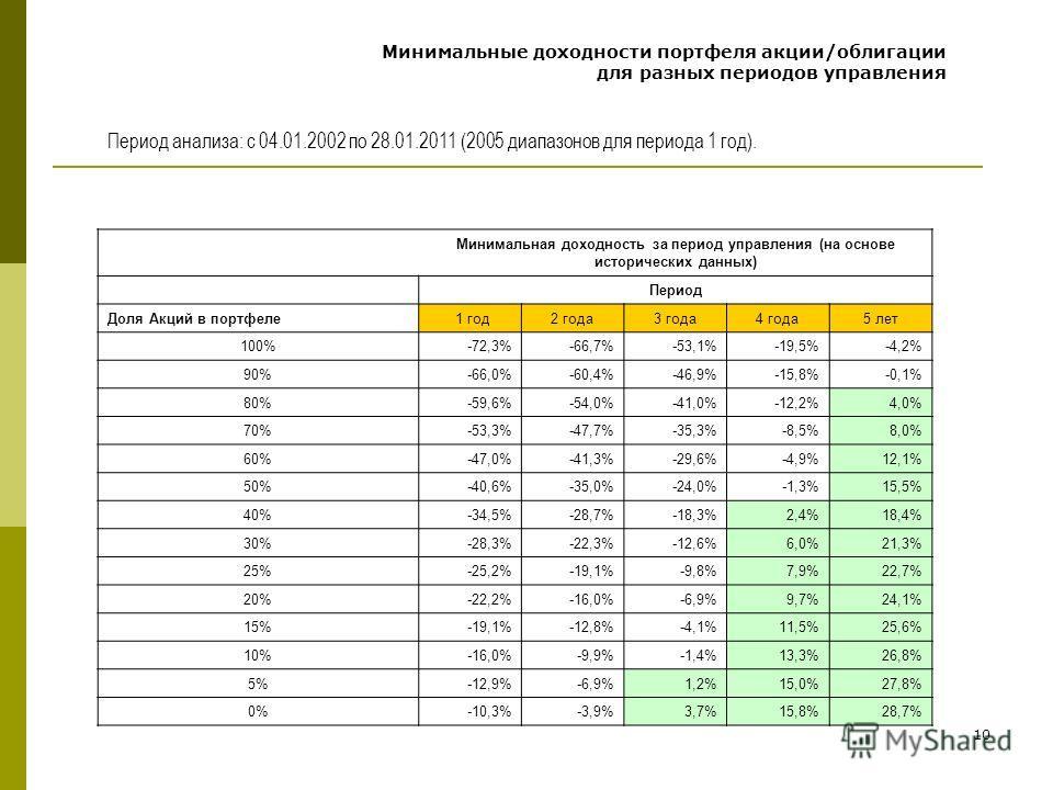 10 Минимальные доходности портфеля акции/облигации для разных периодов управления Минимальная доходность за период управления (на основе исторических данных) Период Доля Акций в портфеле 1 год2 года3 года4 года5 лет 100%-72,3%-66,7%-53,1%-19,5%-4,2%