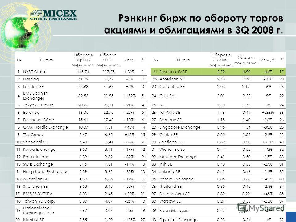 2 Рэнкинг бирж по обороту торгов акциями и облигациями в 3Q 2008 г. Биржа Оборот в 3Q2008, млрд долл. Оборот 2007, млрд долл. Изм.* Биржа Оборот в 3Q2008, млрд долл. Оборот, млрд долл. Изм., %* 1NYSE Group148,74 117,78+26%121Группа ММВБ2,72 4,90-44%1