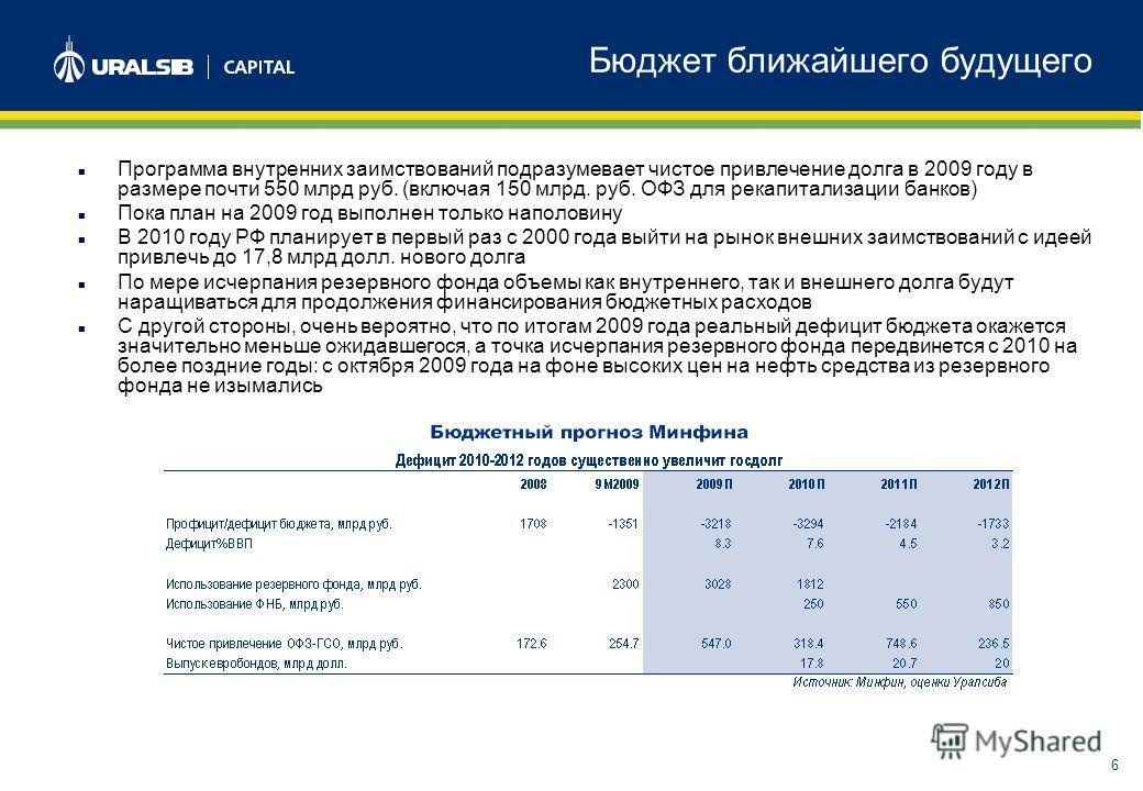 6 Бюджет ближайшего будущего Программа внутренних заимствований подразумевает чистое привлечение долга в 2009 году в размере почти 550 млрд руб. (включая 150 млрд. руб. ОФЗ для рекапитализации банков) Пока план на 2009 год выполнен только наполовину