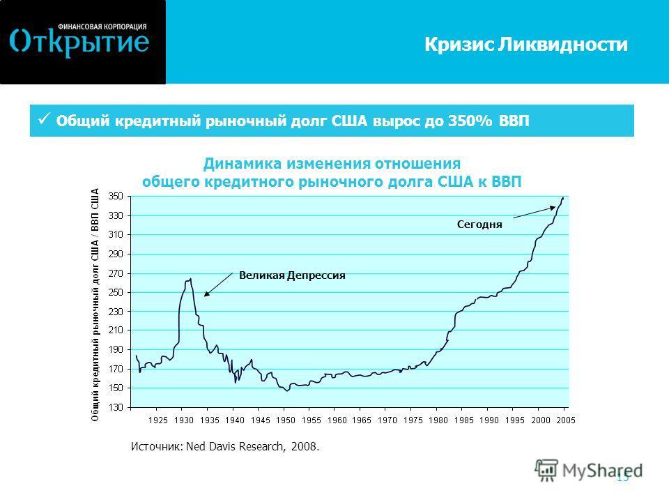15 Кризис Ликвидности Источник: Ned Davis Research, 2008. Общий кредитный рыночный долг США вырос до 350% ВВП Динамика изменения отношения общего кредитного рыночного долга США к ВВП Великая Депрессия Сегодня