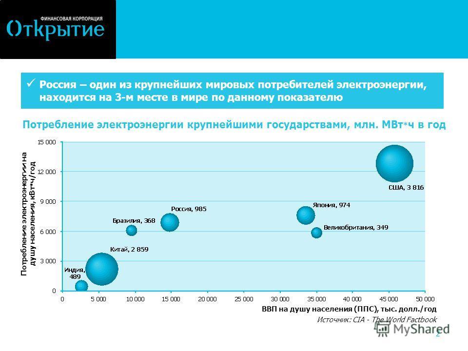 2 Потребление электроэнергии крупнейшими государствами, млн. МВт * ч в год Потребление электроэнергии на душу населения, кВт * ч/год Источник: CIA - The World Factbook ВВП на душу населения (ППС), тыс. долл./год Россия – один из крупнейших мировых по