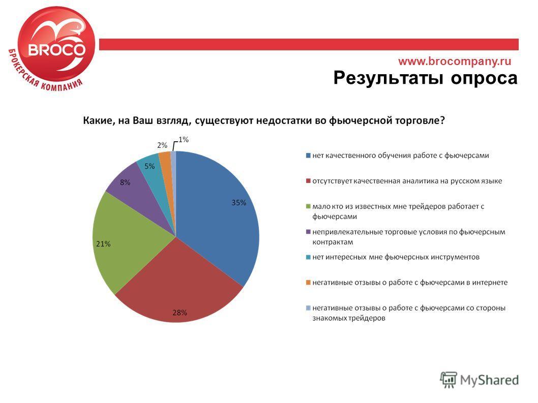 www.brocompany.ru Результаты опроса