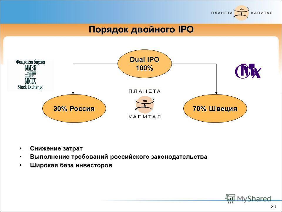 20 Порядок двойного IPO Снижение затратСнижение затрат Выполнение требований российского законодательстваВыполнение требований российского законодательства Широкая база инвесторовШирокая база инвесторов Dual IPO 100% 30% Россия 70% Швеция 20