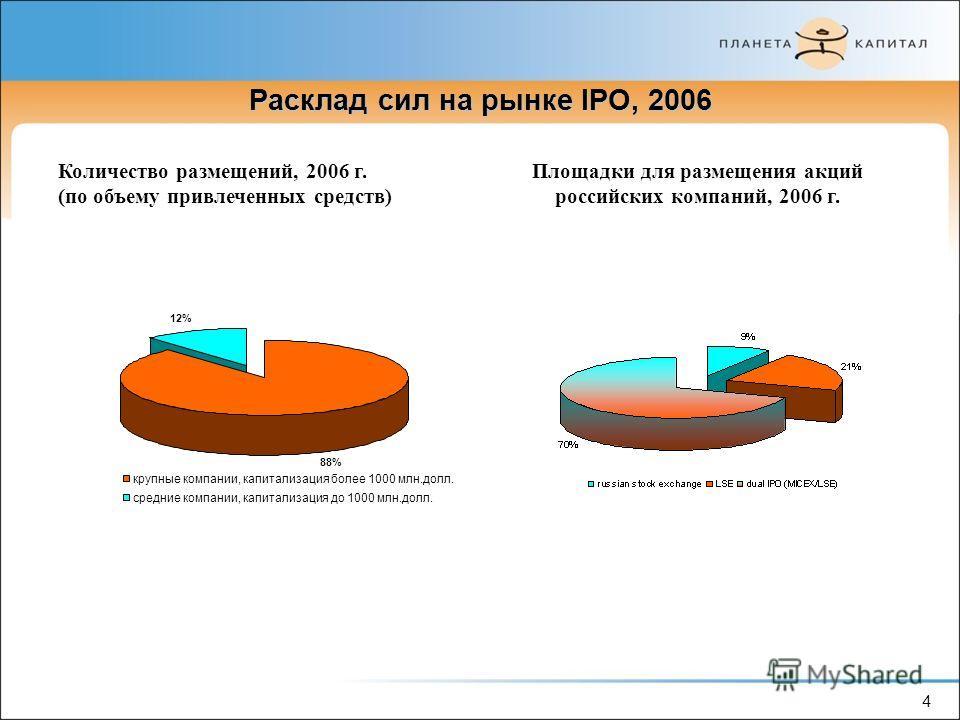 4 Расклад сил на рынке IPO, 2006 Количество размещений, 2006 г. (по объему привлеченных средств) Площадки для размещения акций российских компаний, 2006 г. 88% 12% крупные компании, капитализация более 1000 млн.долл. средние компании, капитализация д